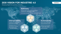 Graphic of the 2030 Vision for Industrie 4.0