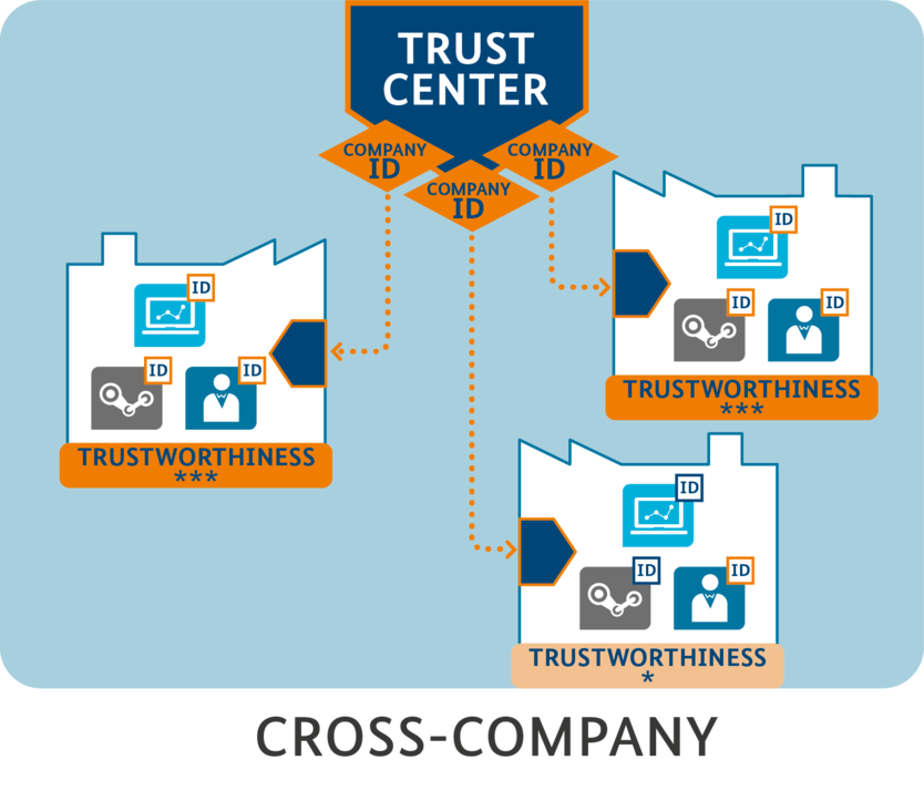 Overview trustworthiness
