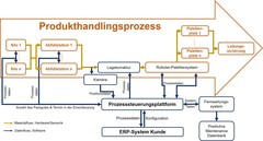 Product handling process